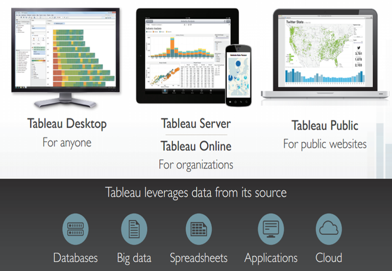 Offres tableau Software